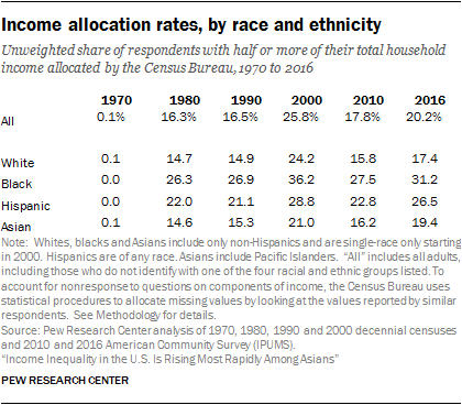 Income allocation rates, by race and ethnicity