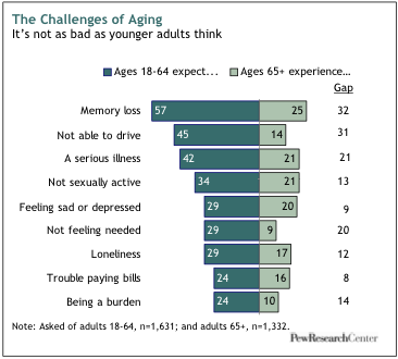 Moreover, these problems are not equally shared by all groups of older  adults. Those with low incomes are more likely than those with high incomes  to face ...