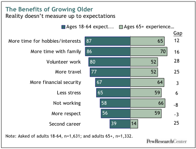 growing old in america expectations vs reality pew research center 736 5 png