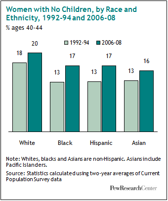 Women With No Children By Race And Ethnicity 1992 94 And 2006 08