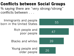 conflicts-between-social-groups