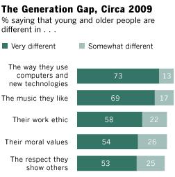 generation-gap-2009