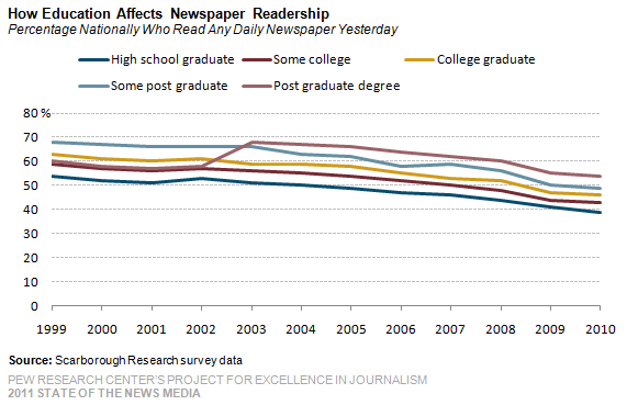pew research newspaper readership The american trends panel (atp), created by pew research center, is a nationally representative panel of randomly selected us adults recruited from landline.