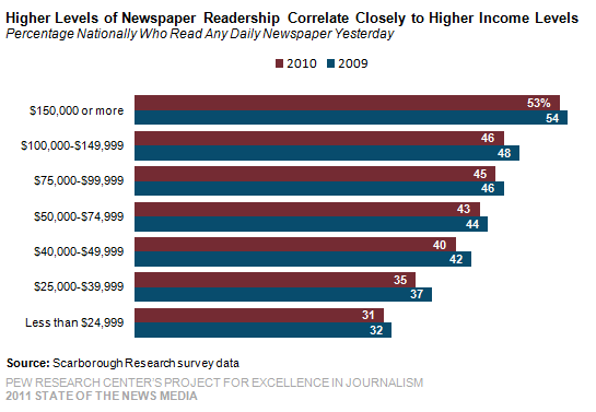demographic research on newspaper readership