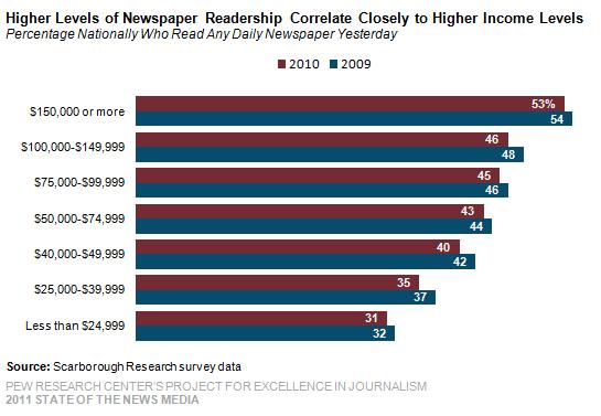 scarborough research newspaper readership