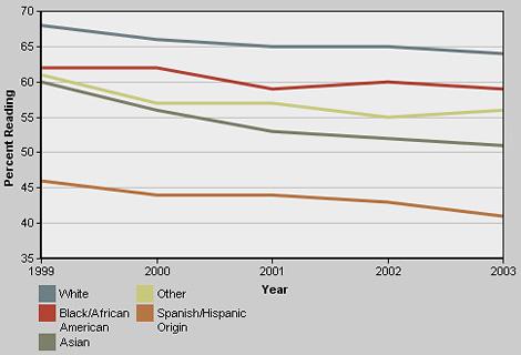 Scarborough research newspaper readership 2011