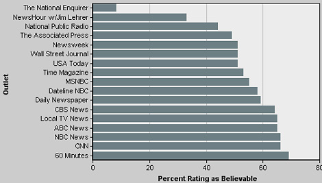 pew research on newspapers