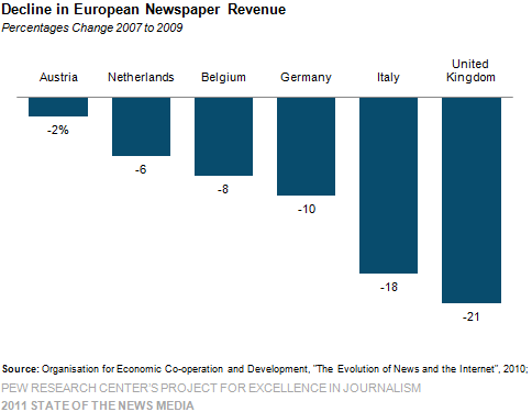 » why u.s. newspapers suffer more than others