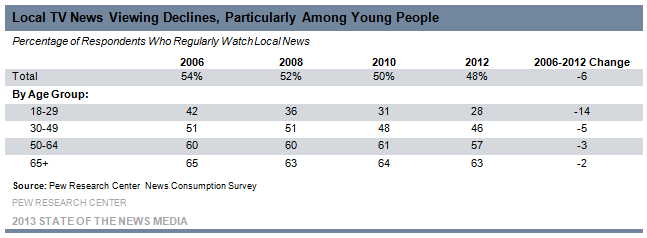 1-Local TV News Viewing Declines, Particularly Among Young People