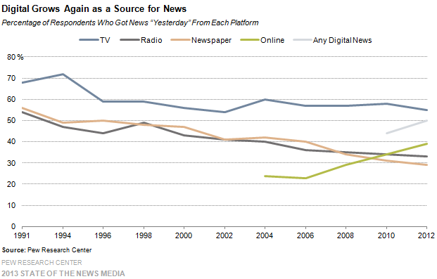 1-digital grows again as a source for news