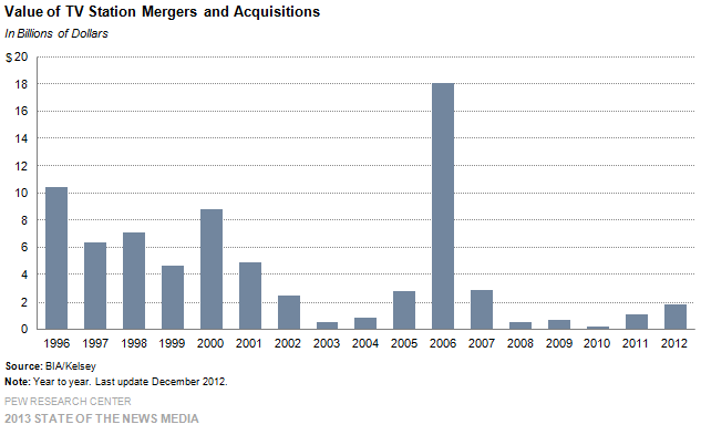 10-Value of TV Station Mergers and Acquisitions