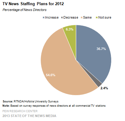 11-TV News Staffing Plans for 2012