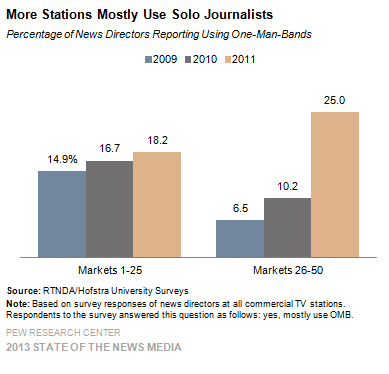 12-More Stations Mostly Use Solo Journalists