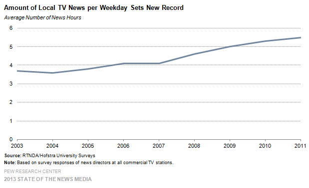 13-Amount of Local TV News per Weekday Sets New Record