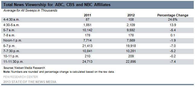 3-Total News Viewership for  ABC, CBS and NBC Affiliates