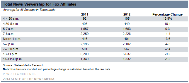 4-Total News Viewership for Fox Affiliates