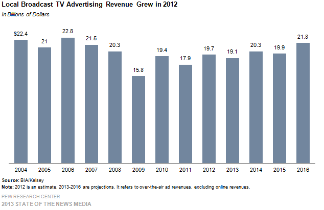 6-Local Broadcast TV Advertising Revenue Grew in 2012