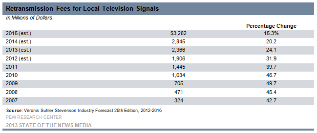 8-Retransmission Fees for Local Television Signals