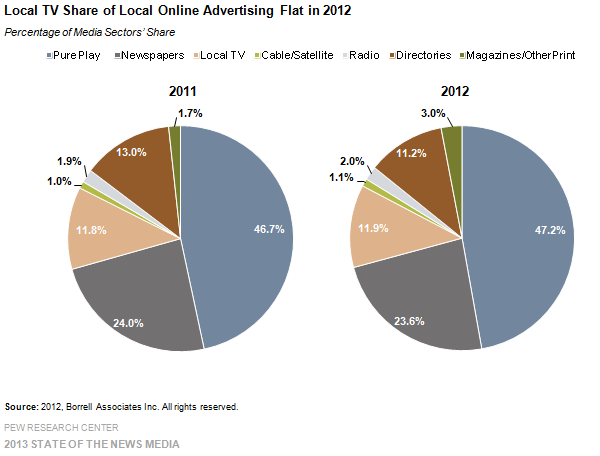 9-Local TV Share of Local Online Advertising Flat in 2012