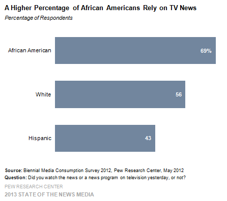 A Higher Percentage of African Americans Rely on TV News