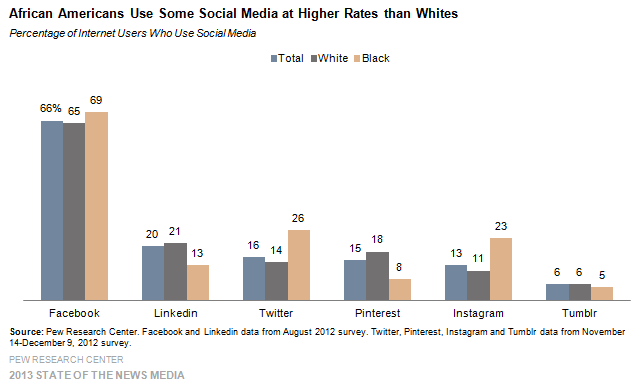 African Americans Use Some Social Media at Higher Rates than Whites