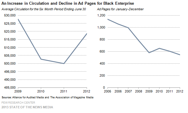 An Increase in Circulation and Decline in Ad Pages for Black Enterprise