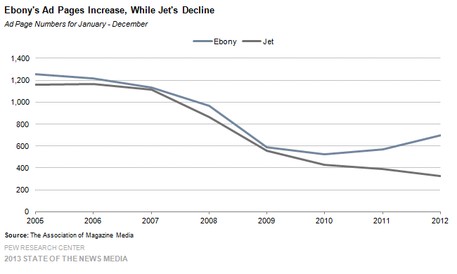 Ebony's Ad Pages Increase, While Jet's Decline