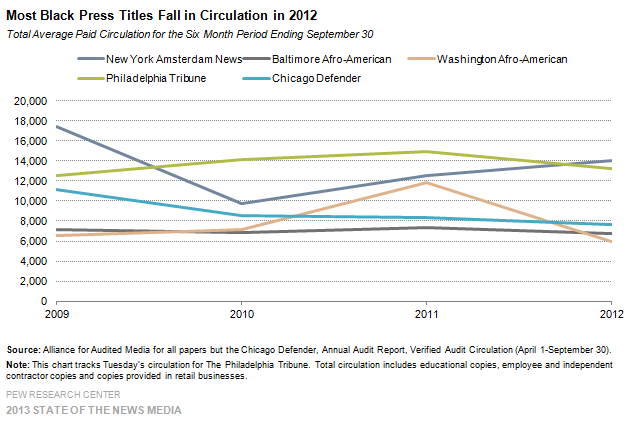 Most Black Press Titles Fall in Circulation in 2012