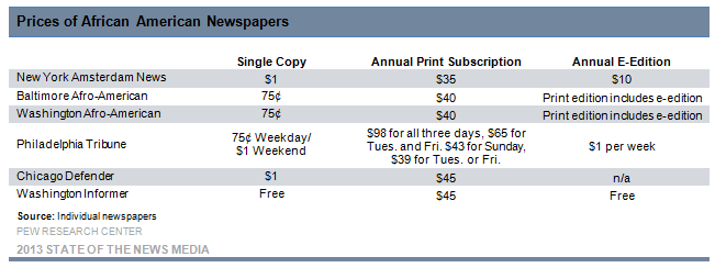 Prices of African American Newspapers