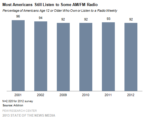 1 Blog only Most Americans Still Listen to Some AMFM Radio