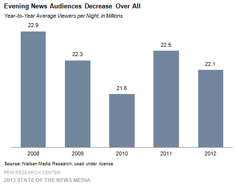 1 Evening News Audiences Decrease Over All