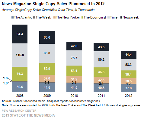 1-News Magazine Single Copy Sales Plummeted in 2012