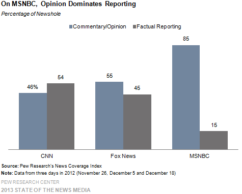 Opinion vs. Fact on TV News Channels