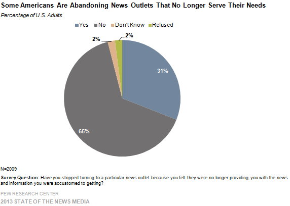 1-Some Americans Are Abandoning News Outlets