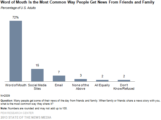 1-Word of Mouth Is the Most Common Way People Get News From Friends and Family
