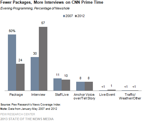 10-Fewer Packages, More Interviews on CNN Prime Time