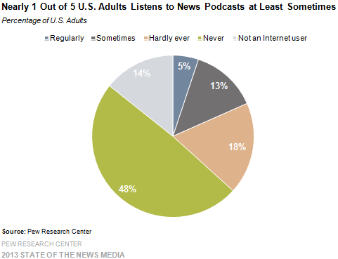 10 Nearly 1 Out of 5 Adults Listens to News Podcasts at Least Sometimes