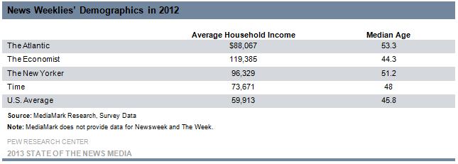 10-News Weeklies' Demographics in 2012