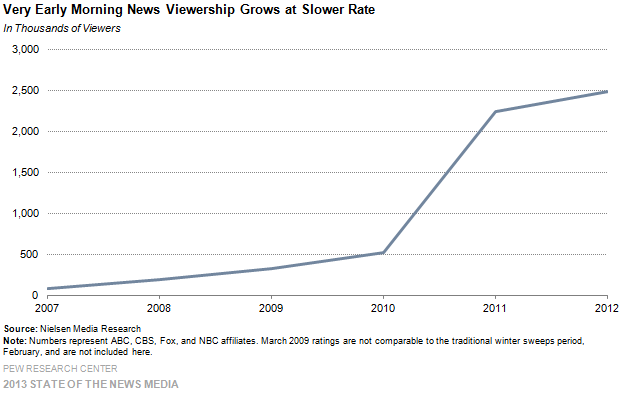 10-Very Early Morning News Viewership Grows at Slower Rate