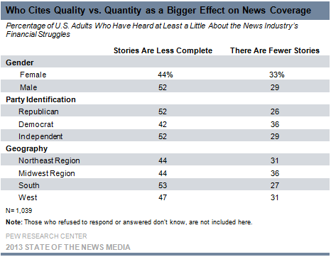10-Who Cites Quality vs. Quantity as a Bigger Effect on News Coverage