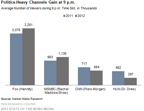 10_Politics-heavy channels gain at 9 p.m.