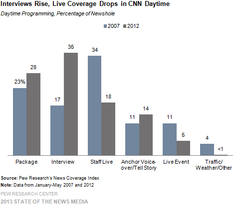 11-Interviews Rise, Live Coverage Drops in CNN Daytime