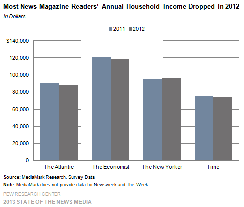 11-Most News Magazine Readers' Annual Household Income Dropped in 2012