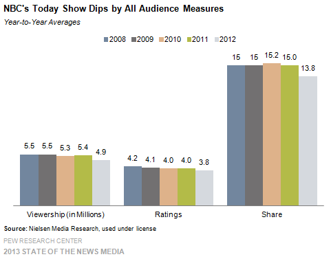 11 NBC's Today Show Dips by All Audience Measures
