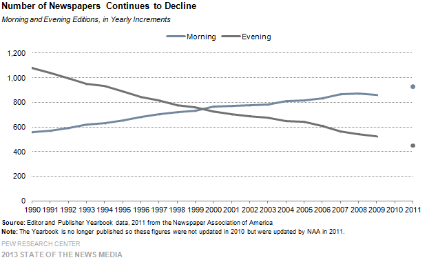 11-Number of Newspapers Continues to Decline