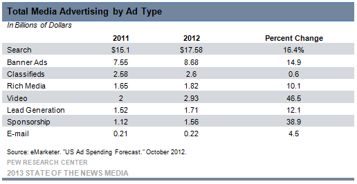 11-total media advertising by type