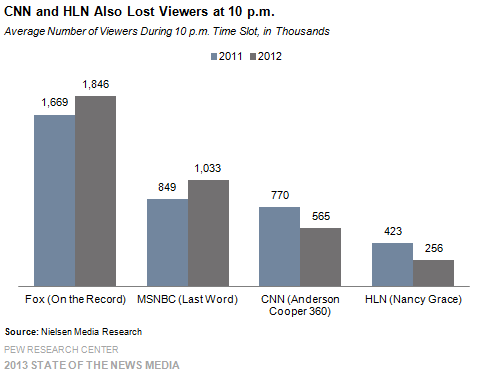 11_Cable_CNN and HLN also lost viewers at 10 p.m.