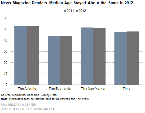 12-News Magazine Readers Median Age Stayed About the Same in 2012
