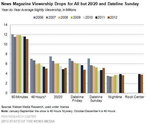 12 News Magazine Viewership Drops for All but 2020 and Dateline Sunday