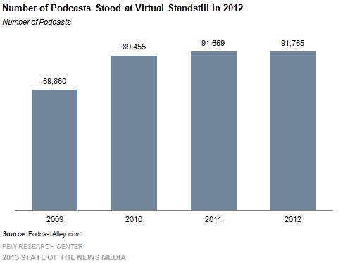 12 Number of Podcasts Stood at Virtual Standstill in 2012
